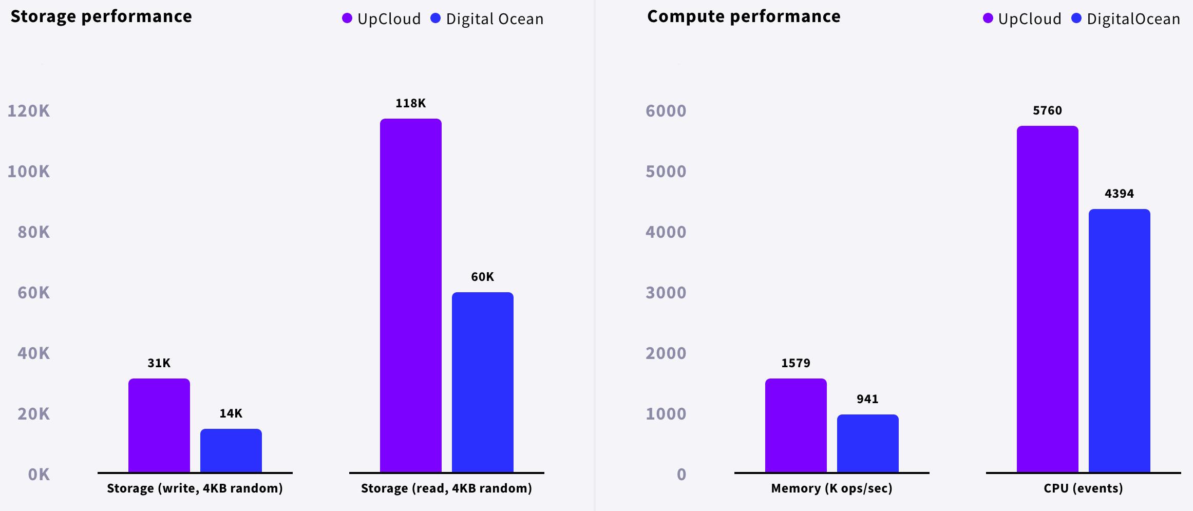 upcloud-review-digitalocean