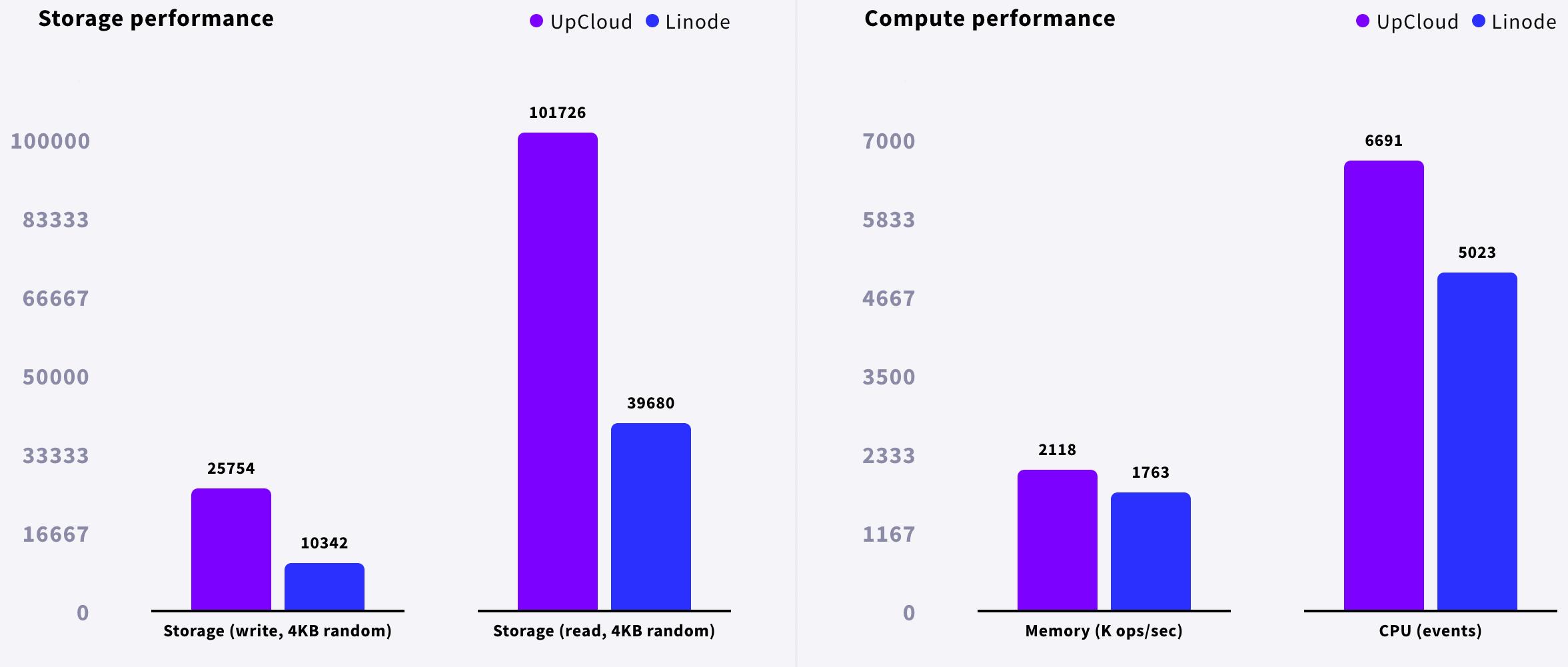 upcloud-review-linode